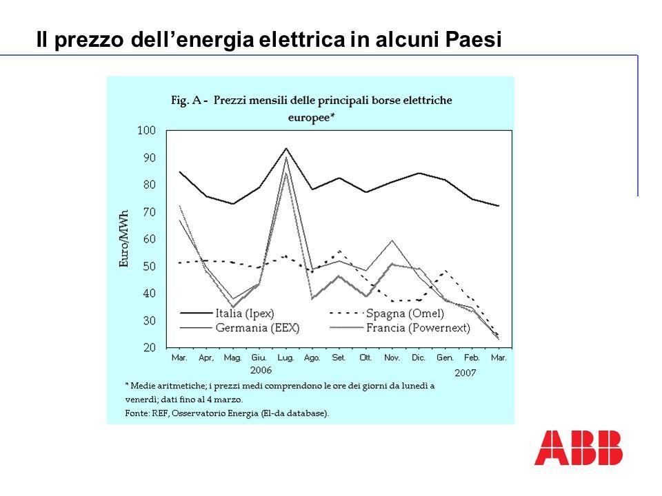 Il prezzo dellenergia elettrica in alcuni Paesi