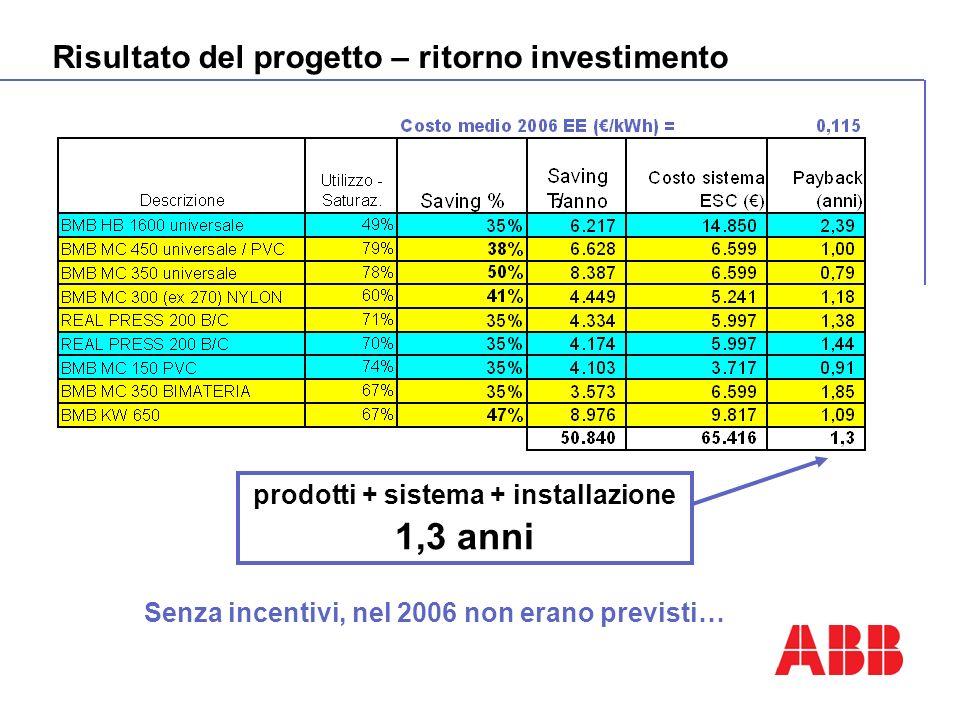 prodotti + sistema + installazione 1,3 anni Risultato del progetto – ritorno investimento Senza incentivi, nel 2006 non erano previsti…