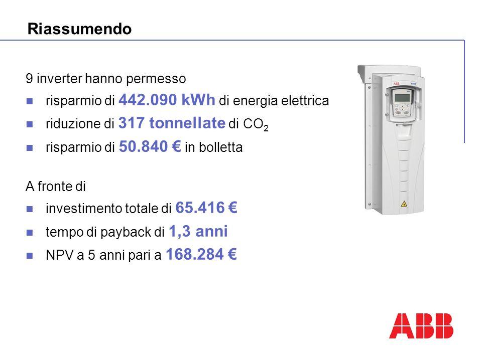 Riassumendo 9 inverter hanno permesso risparmio di 442.090 kWh di energia elettrica riduzione di 317 tonnellate di CO 2 risparmio di 50.840 in bolletta A fronte di investimento totale di 65.416 tempo di payback di 1,3 anni NPV a 5 anni pari a 168.284