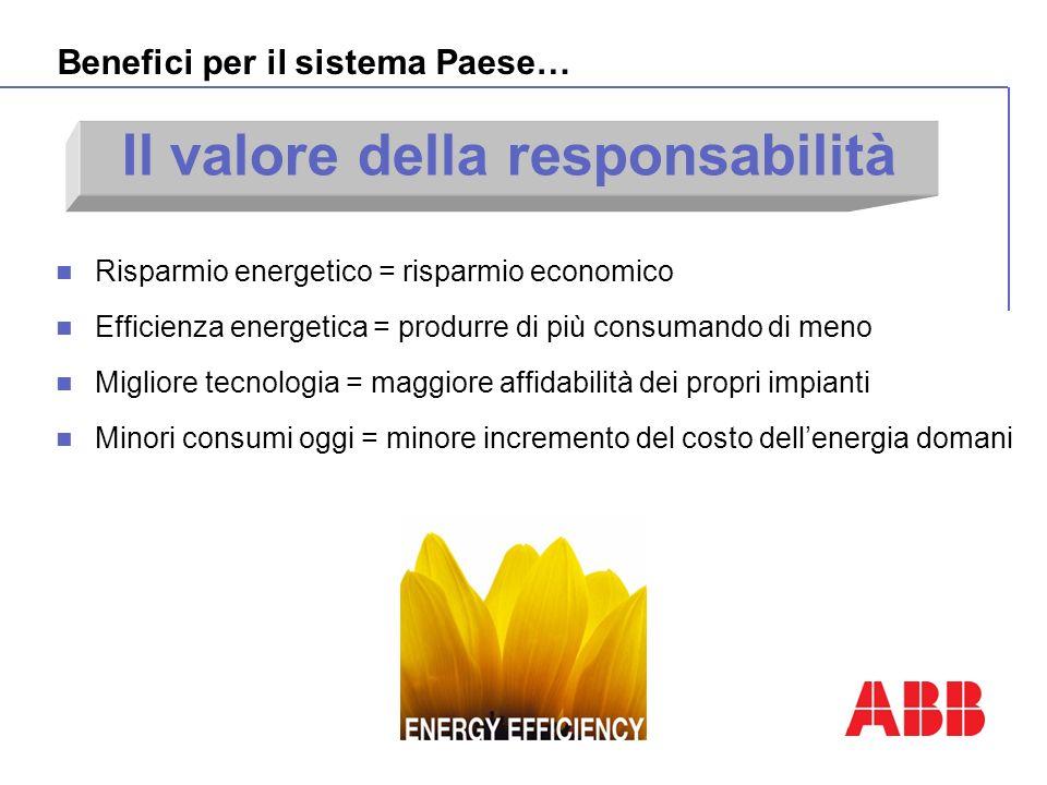 Risparmio energetico = risparmio economico Efficienza energetica = produrre di più consumando di meno Migliore tecnologia = maggiore affidabilità dei