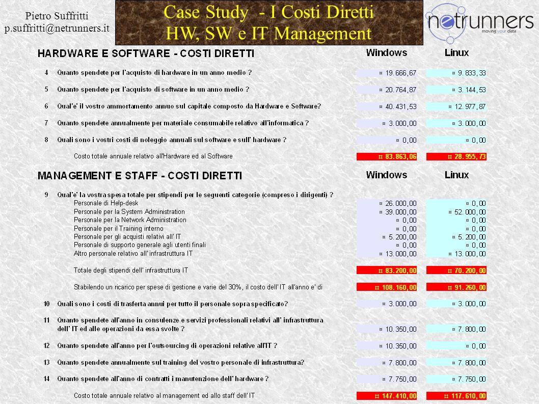 Pietro Suffritti p.suffritti@netrunners.it Case Study - I Costi Diretti Sviluppo e Comunicazioni