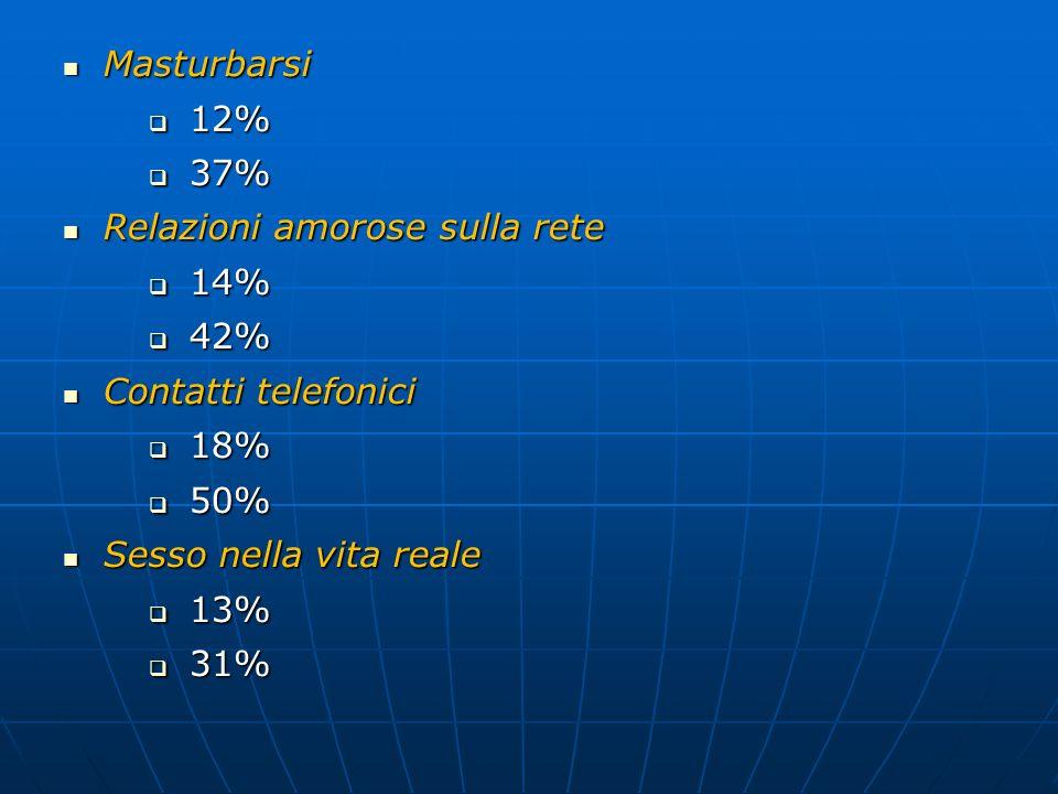 Masturbarsi Masturbarsi 12% 12% 37% 37% Relazioni amorose sulla rete Relazioni amorose sulla rete 14% 14% 42% 42% Contatti telefonici Contatti telefonici 18% 18% 50% 50% Sesso nella vita reale Sesso nella vita reale 13% 13% 31% 31%