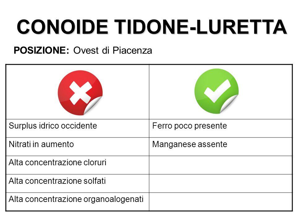 CONOIDE TIDONE-LURETTA POSIZIONE: Ovest di Piacenza Surplus idrico occidenteFerro poco presente Nitrati in aumentoManganese assente Alta concentrazion