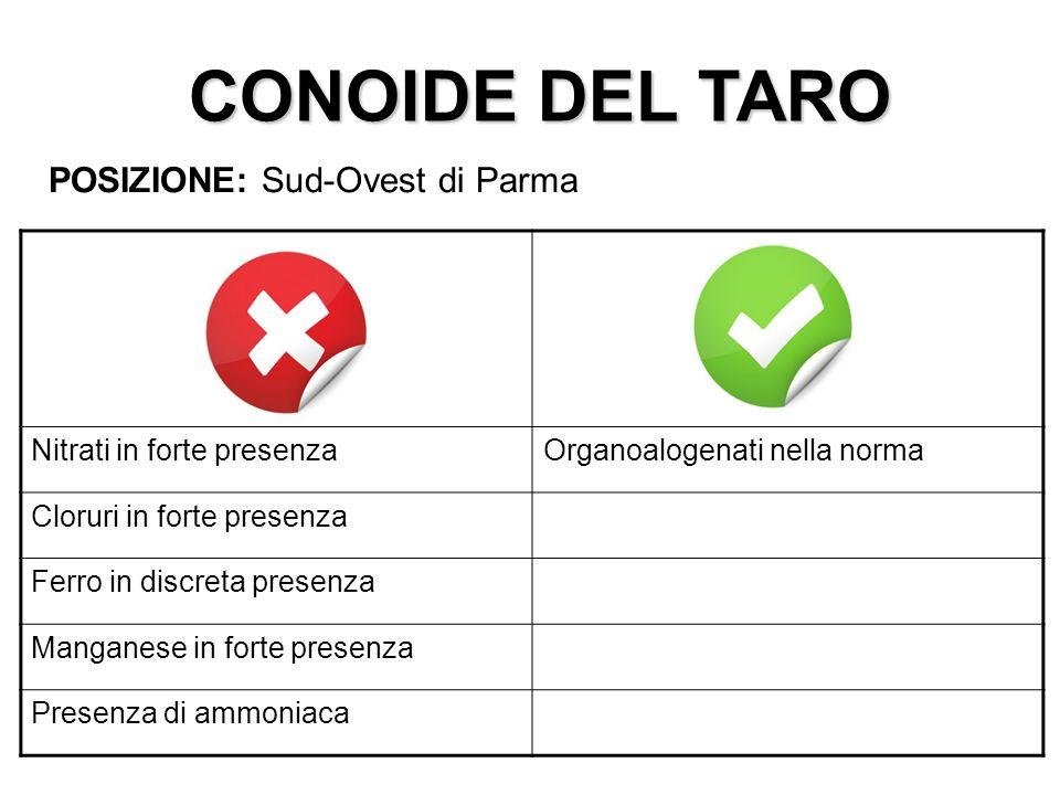 CONOIDE DEL TARO POSIZIONE: Sud-Ovest di Parma Nitrati in forte presenzaOrganoalogenati nella norma Cloruri in forte presenza Ferro in discreta presen