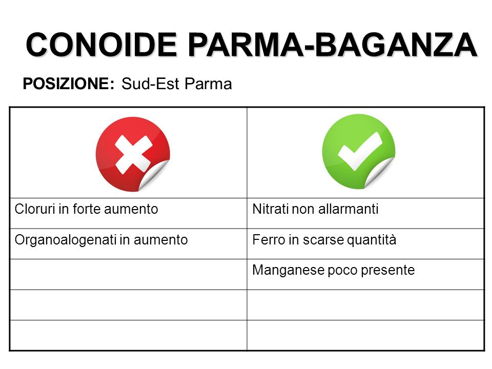CONOIDE PARMA-BAGANZA POSIZIONE: Sud-Est Parma Cloruri in forte aumentoNitrati non allarmanti Organoalogenati in aumentoFerro in scarse quantità Manga