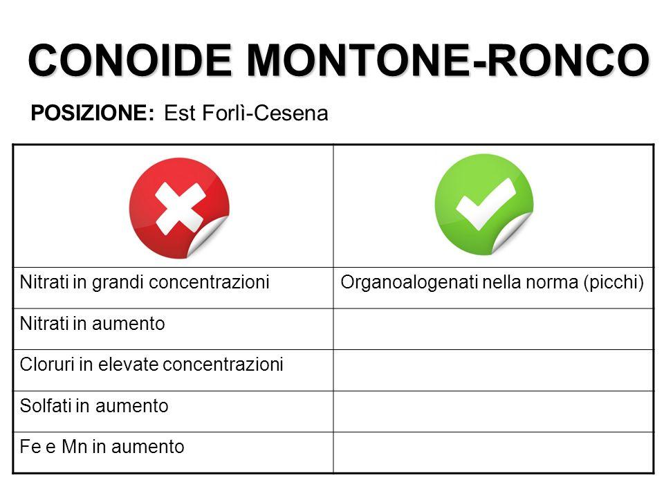 CONOIDE MONTONE-RONCO POSIZIONE: Est Forlì-Cesena Nitrati in grandi concentrazioniOrganoalogenati nella norma (picchi) Nitrati in aumento Cloruri in e
