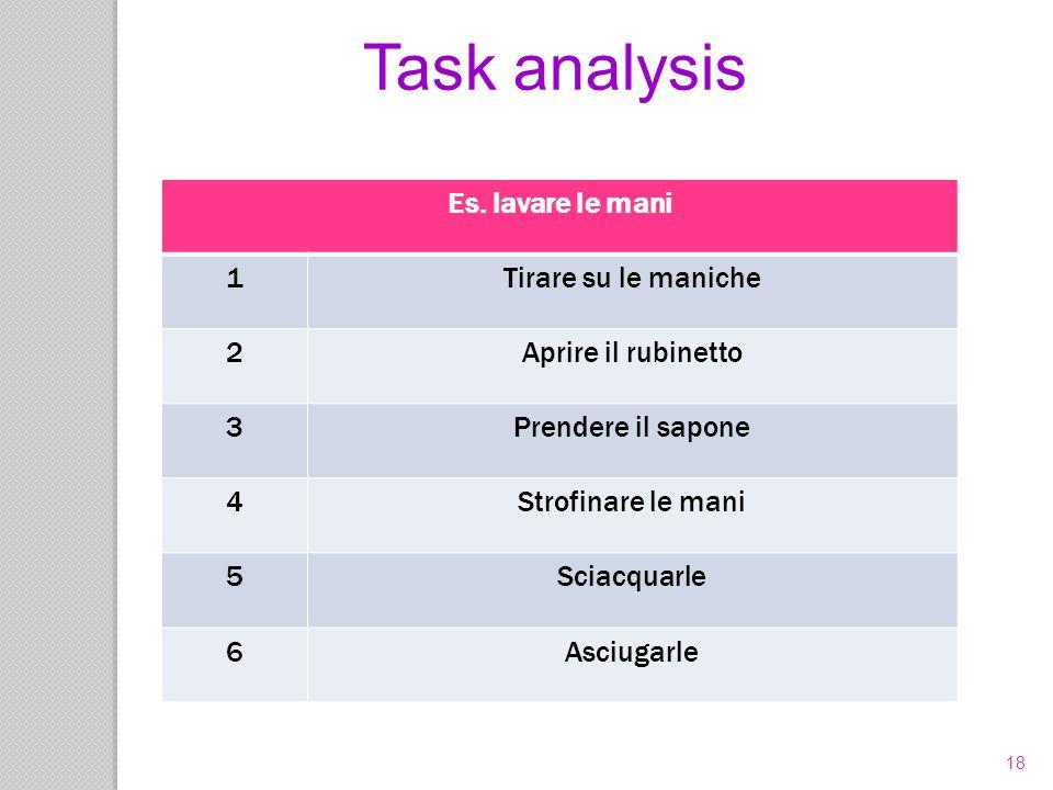 18 Es. lavare le mani 1Tirare su le maniche 2Aprire il rubinetto 3Prendere il sapone 4Strofinare le mani 5Sciacquarle 6Asciugarle Task analysis