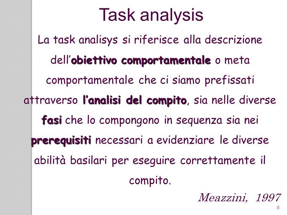 59 Diverse ricerche in letteratura hanno dimostrato che la task analisys è una metodologia efficace: Corner & Keilitz, 1975 (lavare i denti) Lowe & Cupo, 1976 (sommare monete) Spooner, Keul & Grossi, 1980 (uso del telefono pubblico) Tauber, Alberto, Hughes & Seltzer, (uso del cellulare) Task analysis