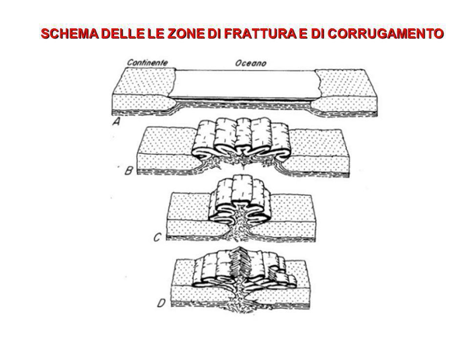 SCHEMA DELLE LE ZONE DI FRATTURA E DI CORRUGAMENTO