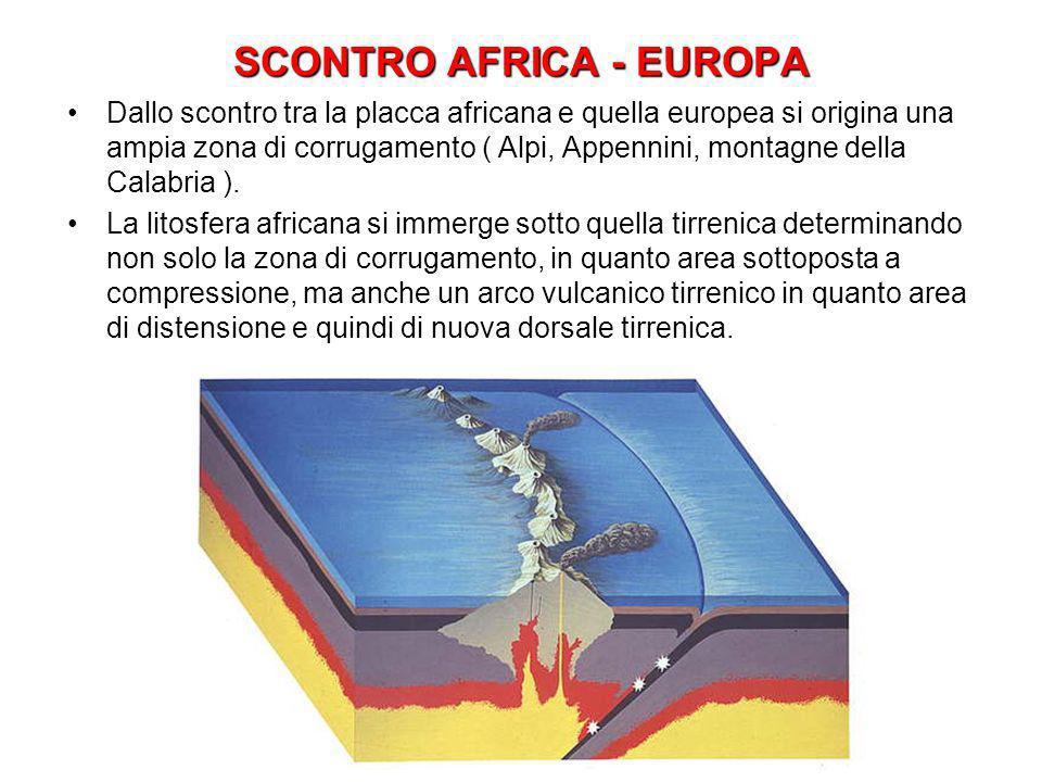 SCONTRO AFRICA - EUROPA Dallo scontro tra la placca africana e quella europea si origina una ampia zona di corrugamento ( Alpi, Appennini, montagne de