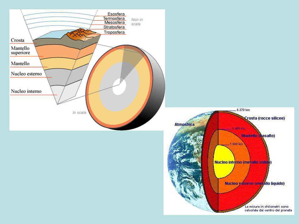 TEORIA DELLA TETTONICA A PLACCHE (O ZOLLE) Allinterno degli oceani risale il magma che esercita una enorme spinta sulla litosfera, dividendola in blocchi e costringendo questi ad allontanarsi.