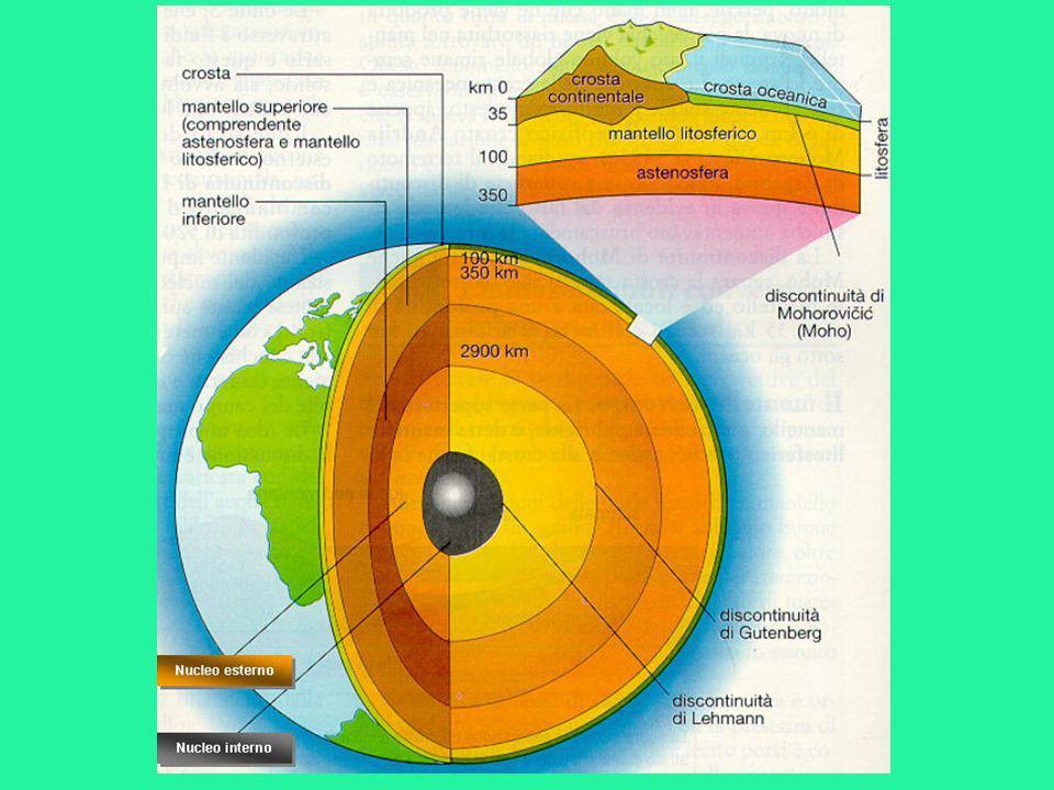 IL MANTELLO Al di sotto della litosfera è presente il mantello, costituito da un liquido viscoso ad altissime temperature, con uno spessore di circa 3.000 Km.