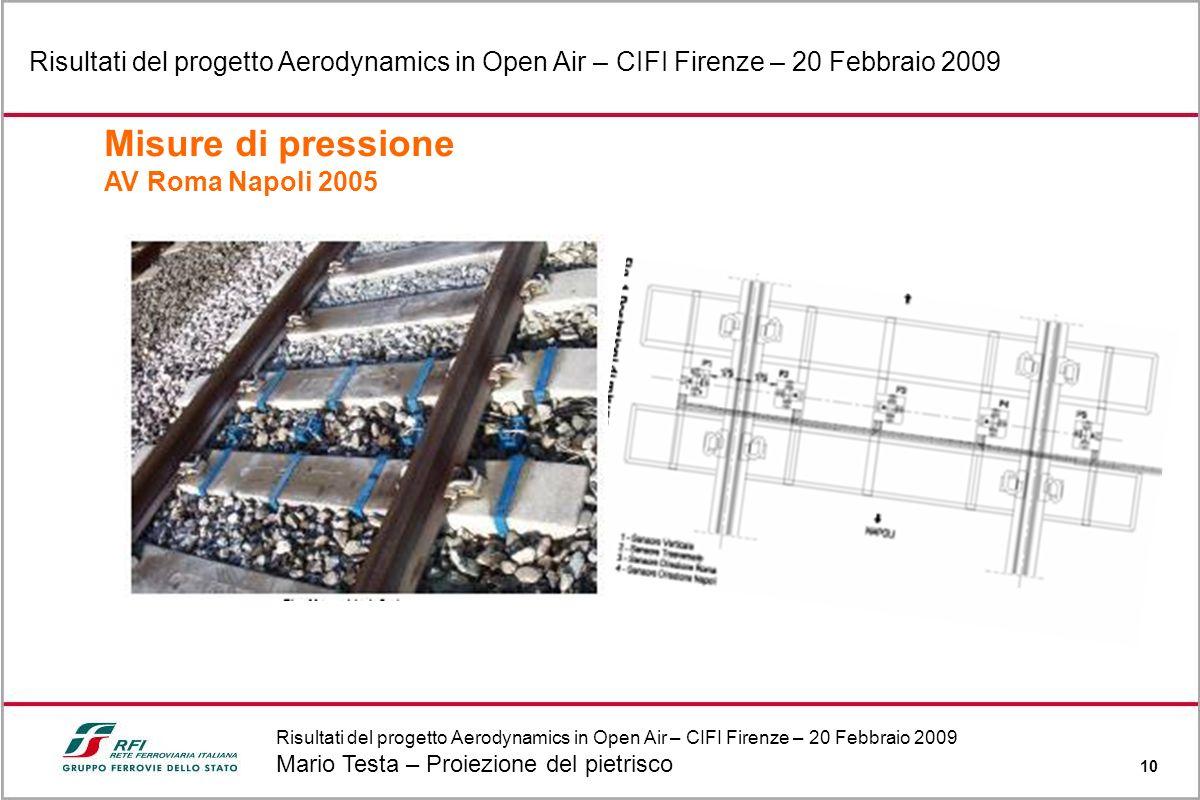 Risultati del progetto Aerodynamics in Open Air – CIFI Firenze – 20 Febbraio 2009 Mario Testa – Proiezione del pietrisco 10 Risultati del progetto Aer