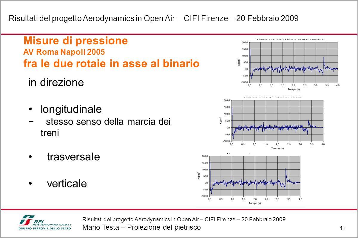 Risultati del progetto Aerodynamics in Open Air – CIFI Firenze – 20 Febbraio 2009 Mario Testa – Proiezione del pietrisco 11 Risultati del progetto Aer