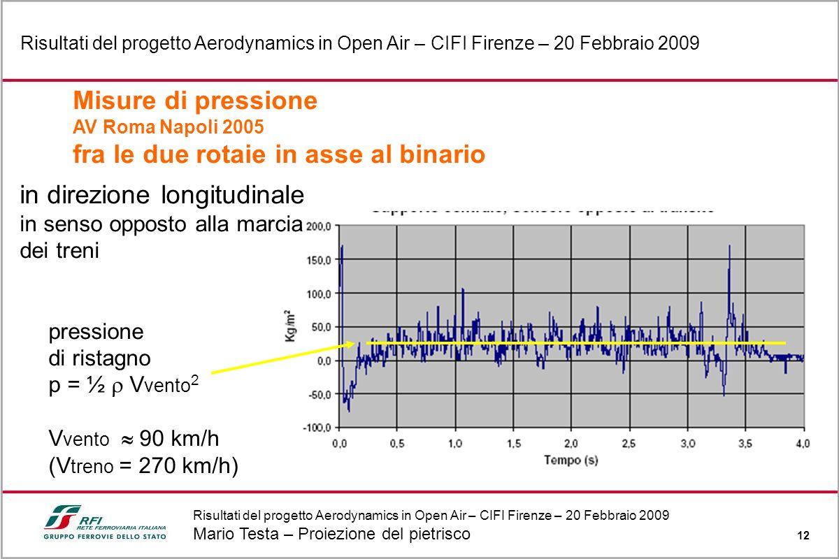 Risultati del progetto Aerodynamics in Open Air – CIFI Firenze – 20 Febbraio 2009 Mario Testa – Proiezione del pietrisco 12 Risultati del progetto Aer