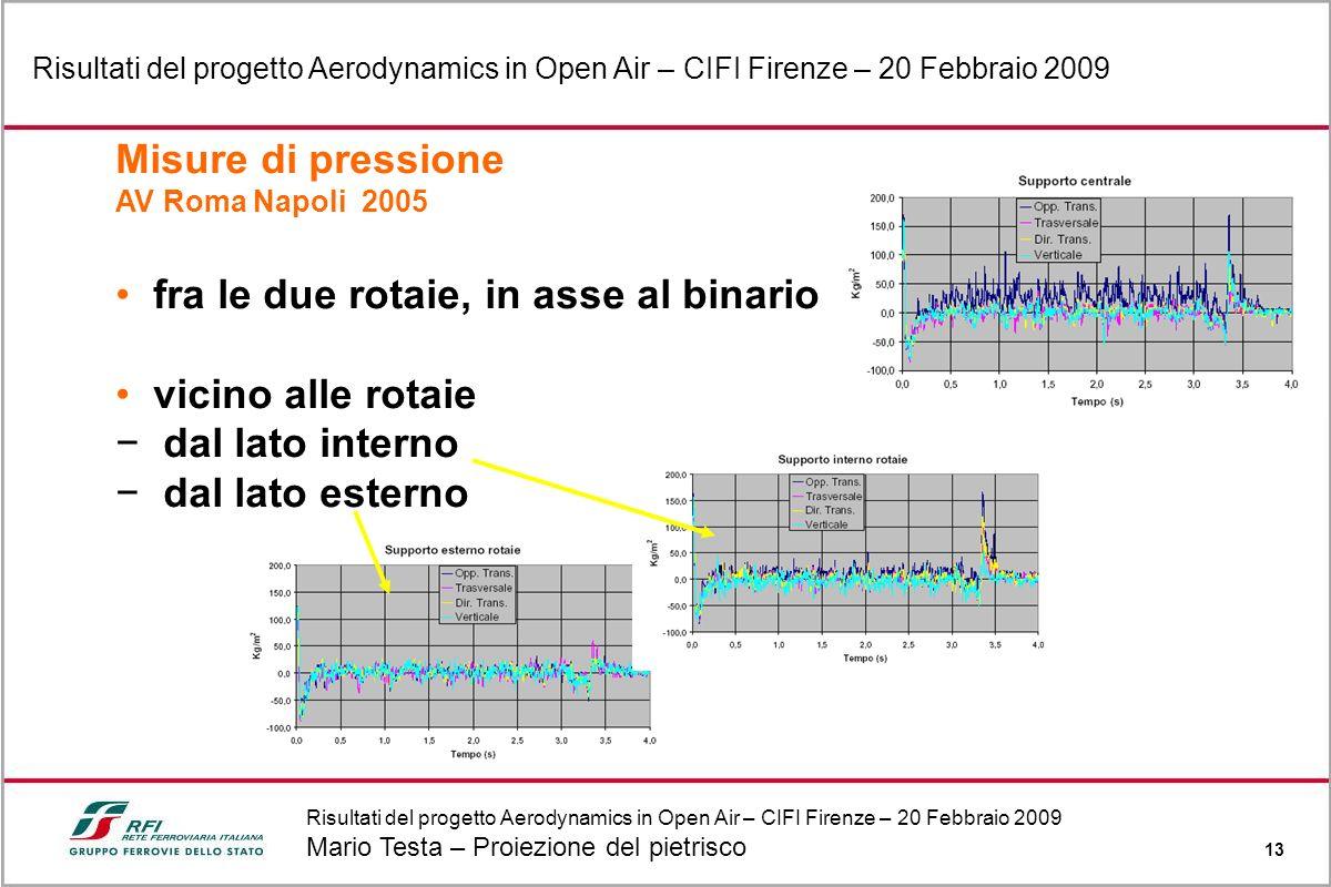 Risultati del progetto Aerodynamics in Open Air – CIFI Firenze – 20 Febbraio 2009 Mario Testa – Proiezione del pietrisco 13 Risultati del progetto Aer
