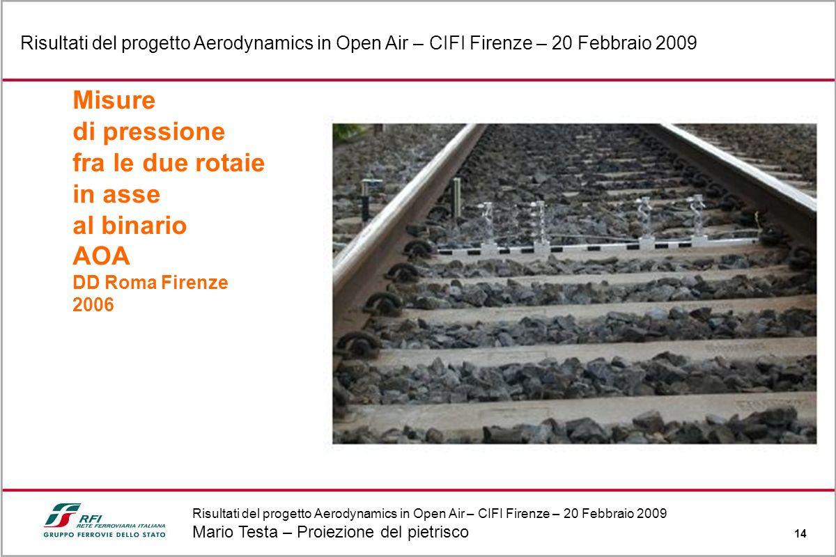 Risultati del progetto Aerodynamics in Open Air – CIFI Firenze – 20 Febbraio 2009 Mario Testa – Proiezione del pietrisco 14 Risultati del progetto Aer