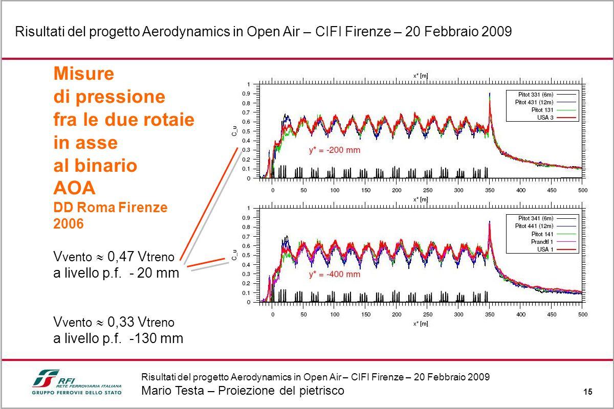 Risultati del progetto Aerodynamics in Open Air – CIFI Firenze – 20 Febbraio 2009 Mario Testa – Proiezione del pietrisco 15 Risultati del progetto Aer