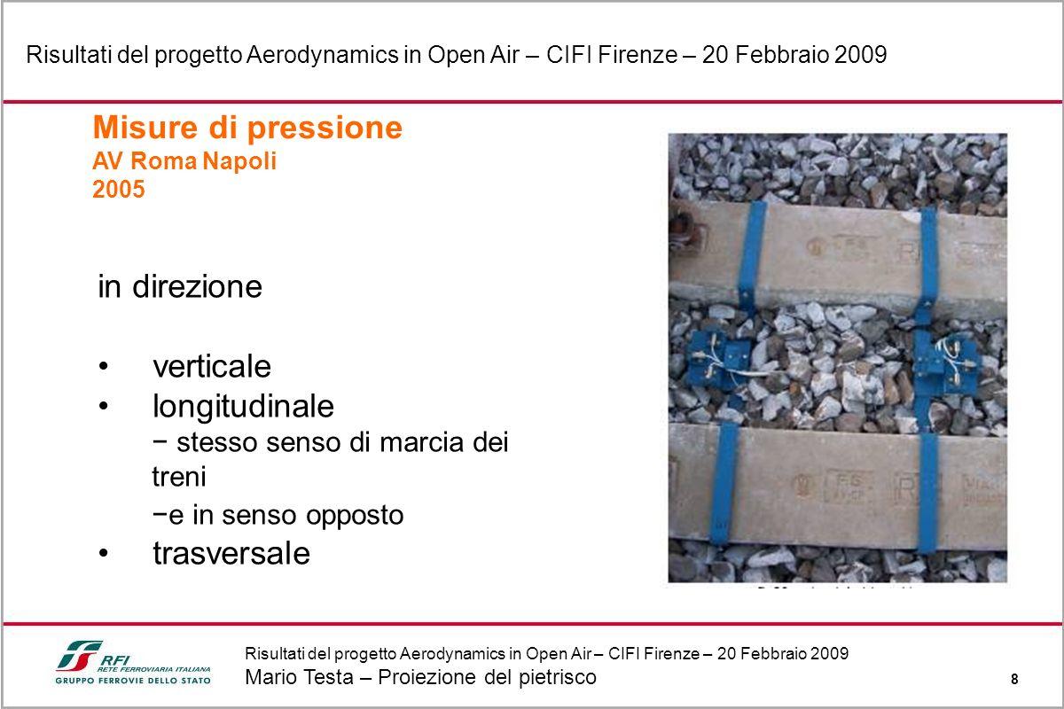 Risultati del progetto Aerodynamics in Open Air – CIFI Firenze – 20 Febbraio 2009 Mario Testa – Proiezione del pietrisco 8 Risultati del progetto Aero