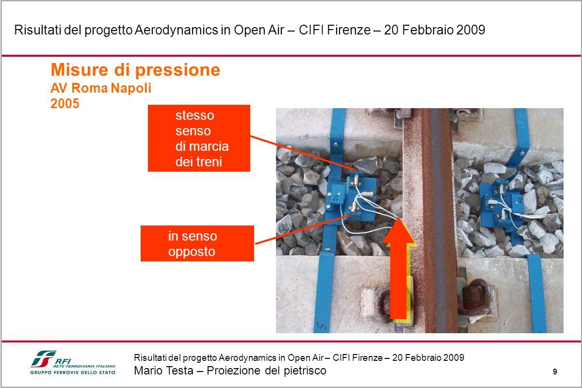 Risultati del progetto Aerodynamics in Open Air – CIFI Firenze – 20 Febbraio 2009 Mario Testa – Proiezione del pietrisco 9 Risultati del progetto Aero