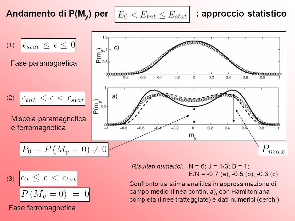 Andamento di P(M y ) per : approccio statistico Risultati numerici: N = 6; J = 1/3; B = 1; E/N = -0.7 (a), -0.5 (b), -0.3 (c) Confronto tra stima anal
