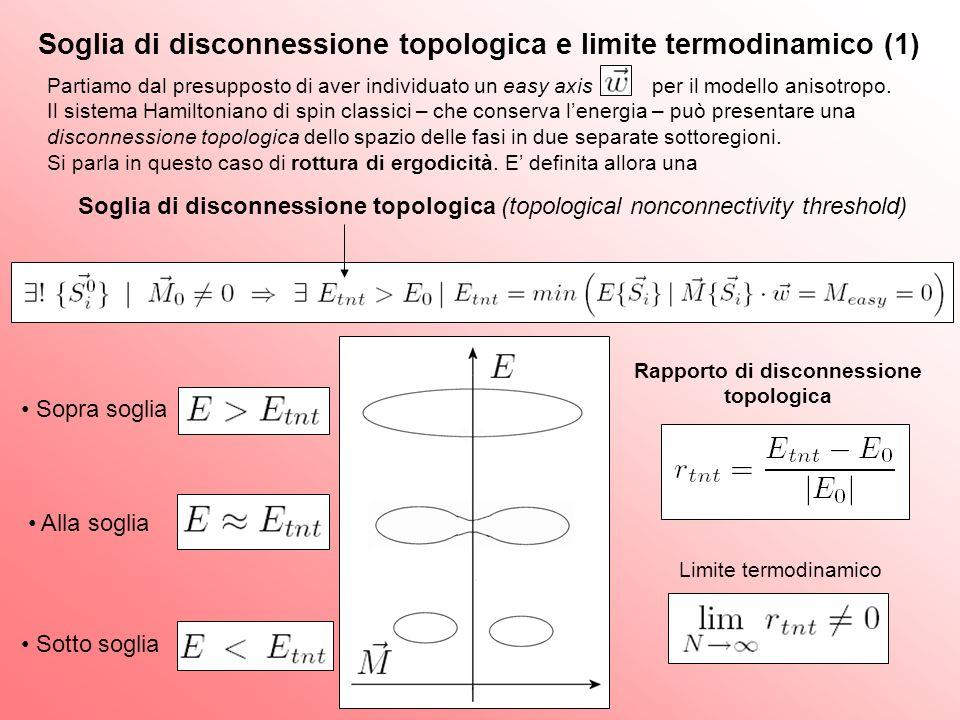 Soglia di disconnessione topologica e limite termodinamico (2) Modello I: d=1,2,3 con interazione a corto e a lungo raggio - Lungo raggio - Corto raggio Stime analitiche per d=1 e numeriche per d=1,2,3 La soglia di disconnessione topologica è rilevante solo in presenza di interazione a lungo raggio ref.[1,2] Modello II: d=1 con interazione a raggio infinito e campo magnetico esterno Calcolo analitico: ref.[3] Possiamo stimare per i modelli I e II lenergia minima, lenergia di disconnessione topologica e il rapporto di disconnessione nel limite termodinamico.