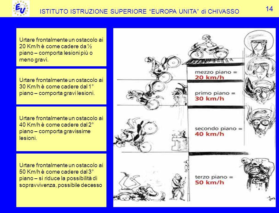 ISTITUTO ISTRUZIONE SUPERIORE EUROPA UNITA di CHIVASSO 14 Urtare frontalmente un ostacolo ai 20 Km/h è come cadere da ½ piano – comporta lesioni più o meno gravi.