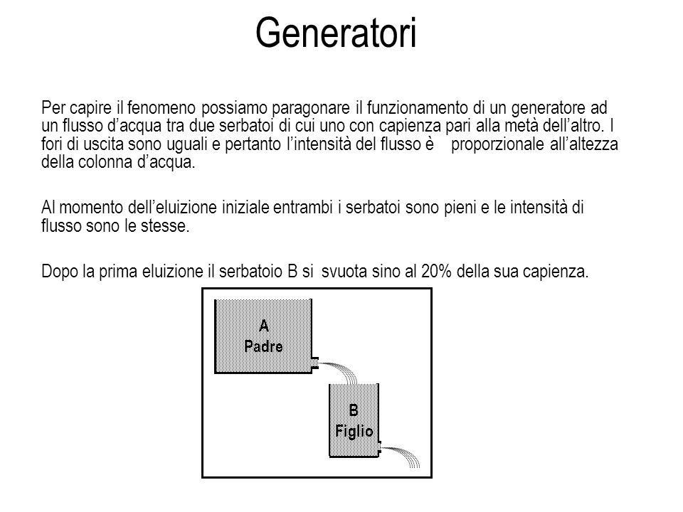 Per capire il fenomeno possiamo paragonare il funzionamento di un generatore ad un flusso dacqua tra due serbatoi di cui uno con capienza pari alla me