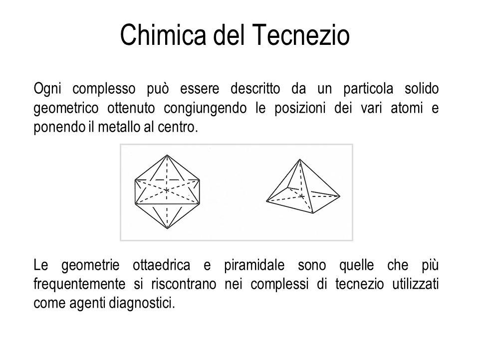 Ogni complesso può essere descritto da un particola solido geometrico ottenuto congiungendo le posizioni dei vari atomi e ponendo il metallo al centro