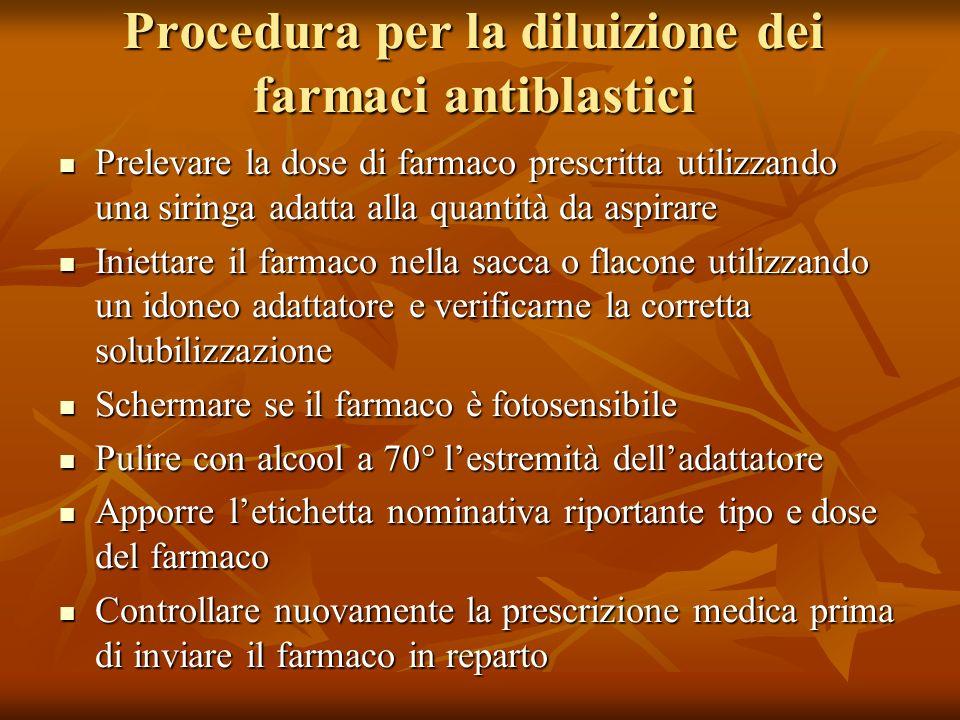 Procedura per la diluizione dei farmaci antiblastici Prelevare la dose di farmaco prescritta utilizzando una siringa adatta alla quantità da aspirare