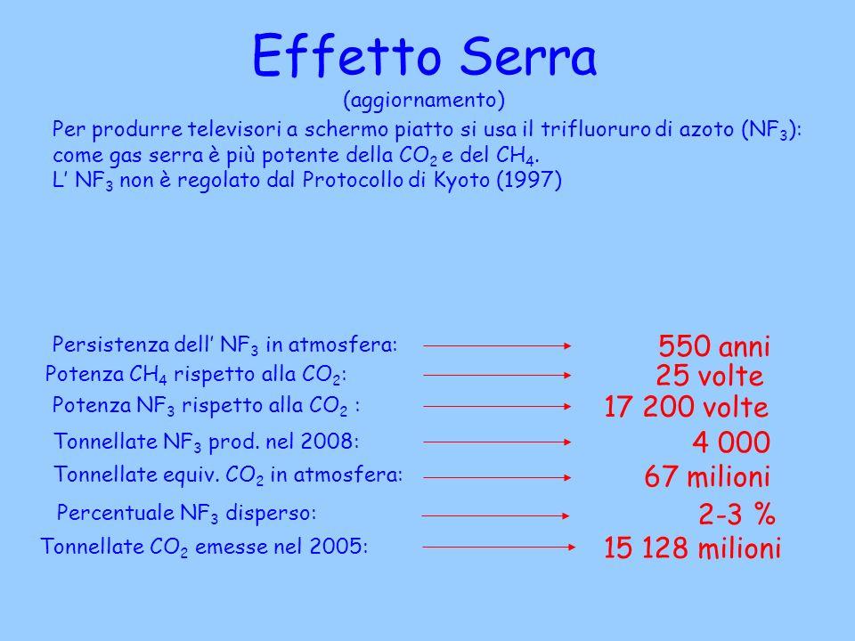 Effetto Serra (aggiornamento) Per produrre televisori a schermo piatto si usa il trifluoruro di azoto (NF 3 ): come gas serra è più potente della CO 2