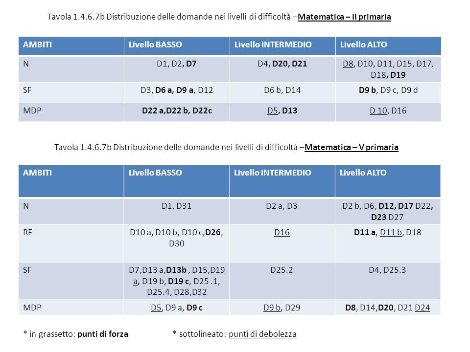 Tavola 1.4.6.7b Distribuzione delle domande nei livelli di difficoltà –Matematica – II primaria AMBITILivello BASSOLivello INTERMEDIOLivello ALTO ND1, D2, D7D4, D20, D21D8, D10, D11, D15, D17, D18, D19 SFD3, D6 a, D9 a, D12D6 b, D14D9 b, D9 c, D9 d MDPD22 a,D22 b, D22cD5, D13D 10, D16 Tavola 1.4.6.7b Distribuzione delle domande nei livelli di difficoltà –Matematica – V primaria AMBITILivello BASSOLivello INTERMEDIOLivello ALTO ND1, D31D2 a, D3D2 b, D6, D12, D17 D22, D23 D27 RFD10 a, D10 b, D10 c,D26, D30 D16D11 a, D11 b, D18 SFD7,D13 a,D13b, D15,D19 a, D19 b, D19 c, D25.1, D25.4, D28,D32 D25.2D4, D25.3 MDPD5, D9 a, D9 cD9 b, D29D8, D14,D20, D21 D24 * in grassetto: punti di forza * sottolineato: punti di debolezza