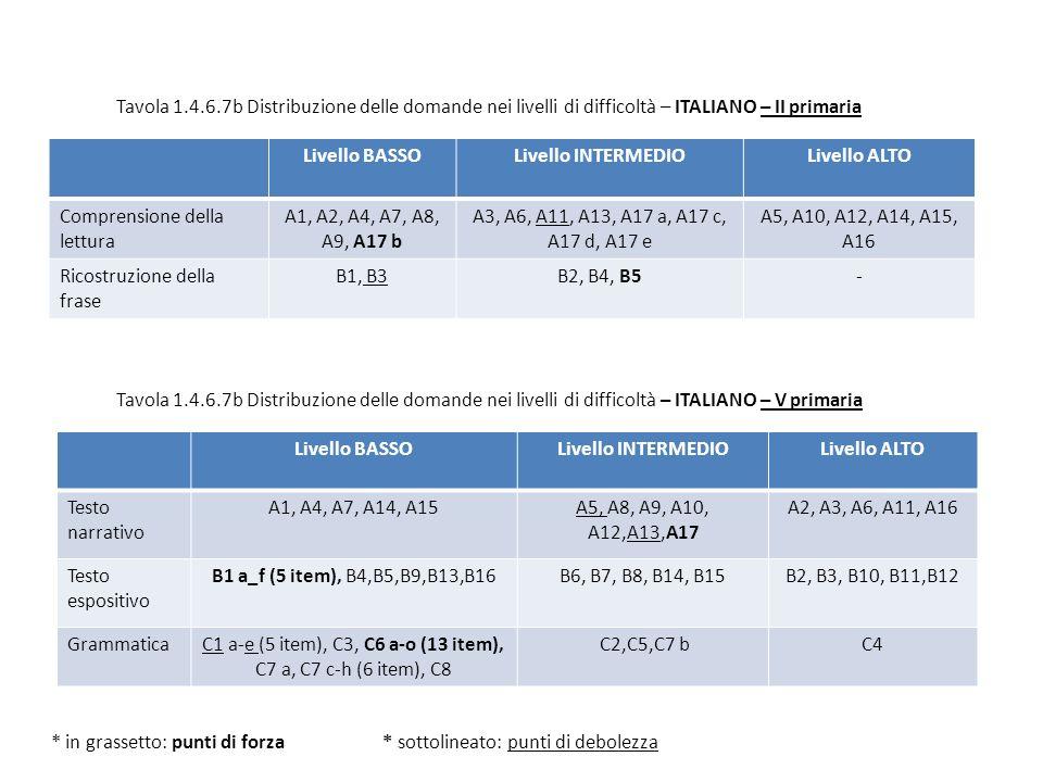 Livello BASSOLivello INTERMEDIOLivello ALTO Comprensione della lettura A1, A2, A4, A7, A8, A9, A17 b A3, A6, A11, A13, A17 a, A17 c, A17 d, A17 e A5, A10, A12, A14, A15, A16 Ricostruzione della frase B1, B3B2, B4, B5- Tavola 1.4.6.7b Distribuzione delle domande nei livelli di difficoltà – ITALIANO – II primaria Livello BASSOLivello INTERMEDIOLivello ALTO Testo narrativo A1, A4, A7, A14, A15A5, A8, A9, A10, A12,A13,A17 A2, A3, A6, A11, A16 Testo espositivo B1 a_f (5 item), B4,B5,B9,B13,B16B6, B7, B8, B14, B15B2, B3, B10, B11,B12 GrammaticaC1 a-e (5 item), C3, C6 a-o (13 item), C7 a, C7 c-h (6 item), C8 C2,C5,C7 bC4 Tavola 1.4.6.7b Distribuzione delle domande nei livelli di difficoltà – ITALIANO – V primaria * in grassetto: punti di forza * sottolineato: punti di debolezza