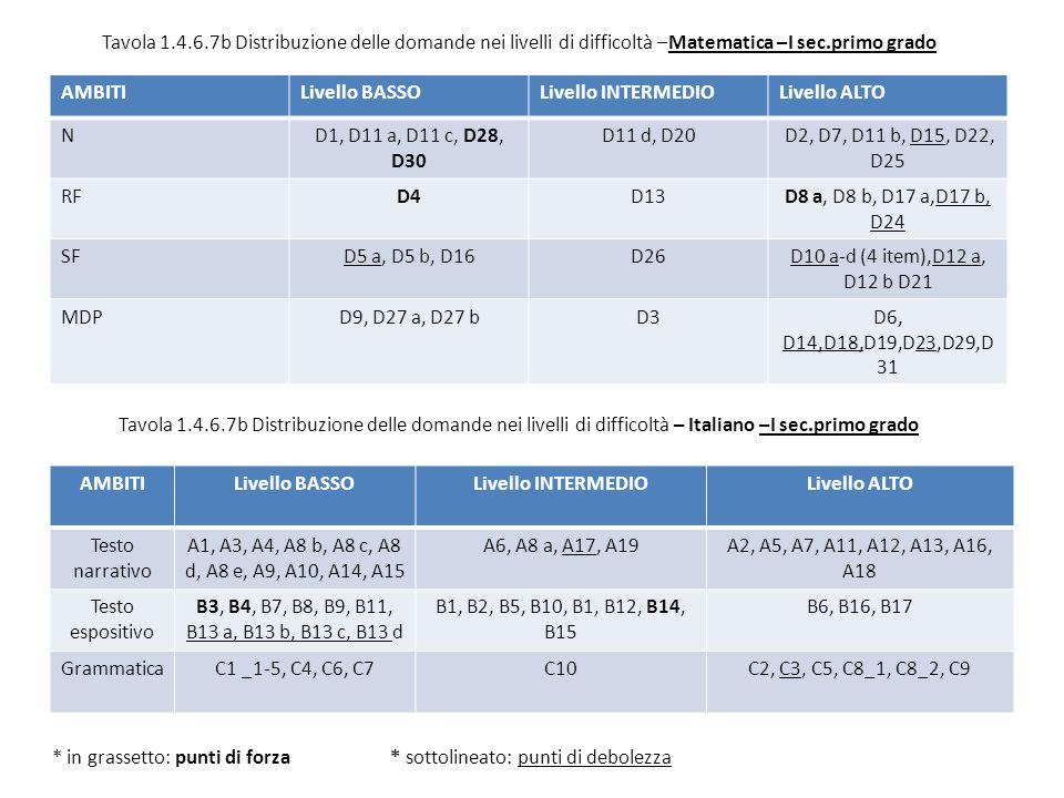 AMBITILivello BASSOLivello INTERMEDIOLivello ALTO ND1, D11 a, D11 c, D28, D30 D11 d, D20 D2, D7, D11 b, D15, D22, D25 RFD4D13D8 a, D8 b, D17 a,D17 b, D24 SFD5 a, D5 b, D16D26D10 a-d (4 item),D12 a, D12 b D21 MDPD9, D27 a, D27 bD3D6, D14,D18,D19,D23,D29,D 31 Tavola 1.4.6.7b Distribuzione delle domande nei livelli di difficoltà –Matematica –I sec.primo grado * in grassetto: punti di forza * sottolineato: punti di debolezza AMBITILivello BASSOLivello INTERMEDIOLivello ALTO Testo narrativo A1, A3, A4, A8 b, A8 c, A8 d, A8 e, A9, A10, A14, A15 A6, A8 a, A17, A19A2, A5, A7, A11, A12, A13, A16, A18 Testo espositivo B3, B4, B7, B8, B9, B11, B13 a, B13 b, B13 c, B13 d B1, B2, B5, B10, B1, B12, B14, B15 B6, B16, B17 GrammaticaC1 _1-5, C4, C6, C7C10C2, C3, C5, C8_1, C8_2, C9 Tavola 1.4.6.7b Distribuzione delle domande nei livelli di difficoltà – Italiano –I sec.primo grado