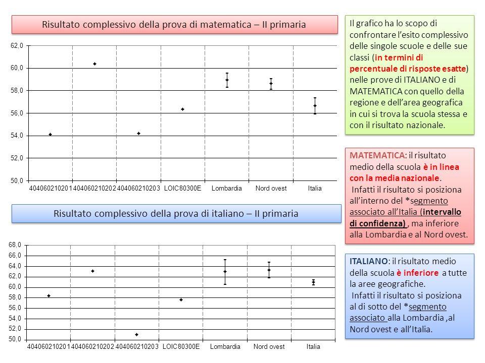 Risultato complessivo della prova di matematica – II primaria Risultato complessivo della prova di italiano – II primaria Il grafico ha lo scopo di confrontare lesito complessivo delle singole scuole e delle sue classi (in termini di percentuale di risposte esatte) nelle prove di ITALIANO e di MATEMATICA con quello della regione e dellarea geografica in cui si trova la scuola stessa e con il risultato nazionale.