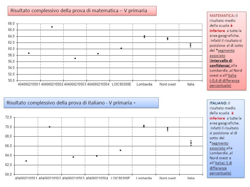 Risultato complessivo della prova di matematica – V primaria Risultato complessivo della prova di italiano - V primaria - ITALIANO: il risultato medio della scuola è inferiore a tutte la aree geografiche.