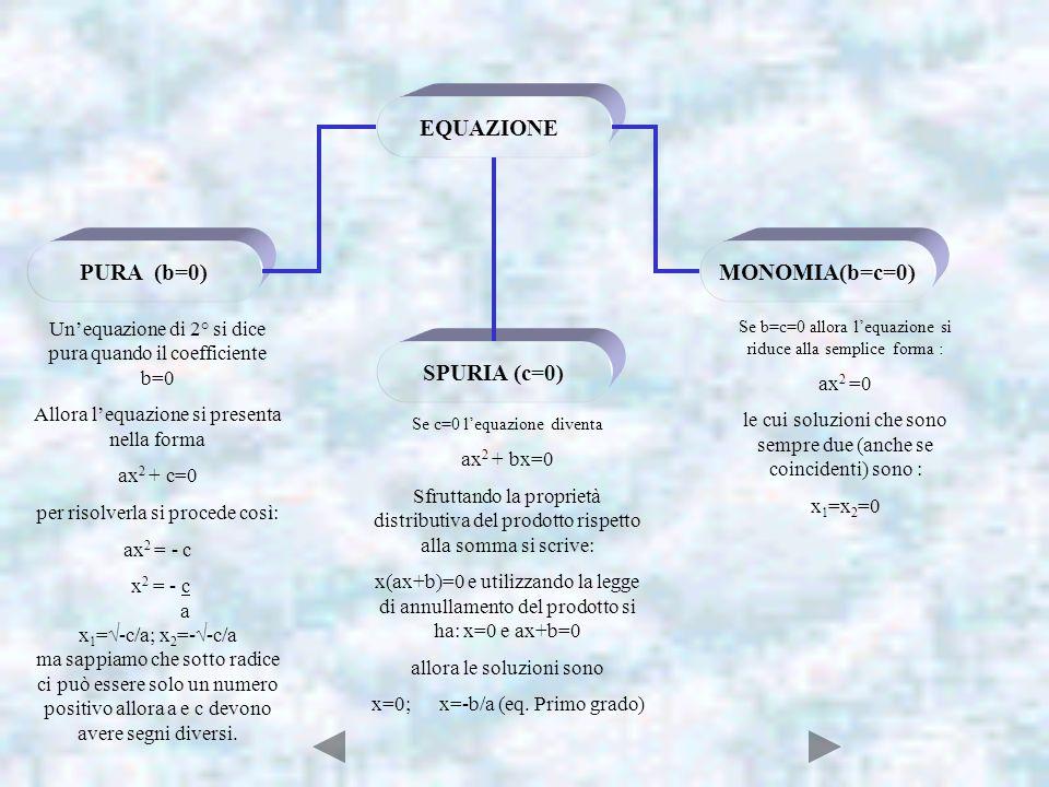 EQUAZIONE PURA (b=0) SPURIA (c=0) MONOMIA(b=c=0) Unequazione di 2° si dice pura quando il coefficiente b=0 Allora lequazione si presenta nella forma a