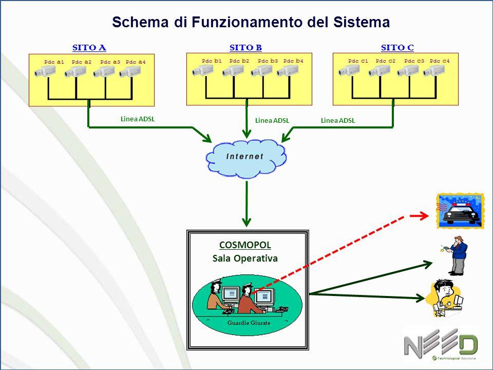 SITO A SITO BSITO C Linea ADSL Schema di Funzionamento del Sistema COSMOPOL Sala Operativa Guardie Giurate