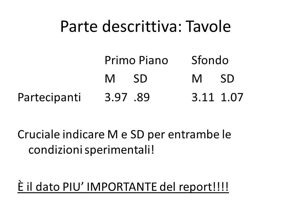 Parte descrittiva: Tavole Primo PianoSfondo MSDMSD Partecipanti3.97.893.111.07 Cruciale indicare M e SD per entrambe le condizioni sperimentali! È il