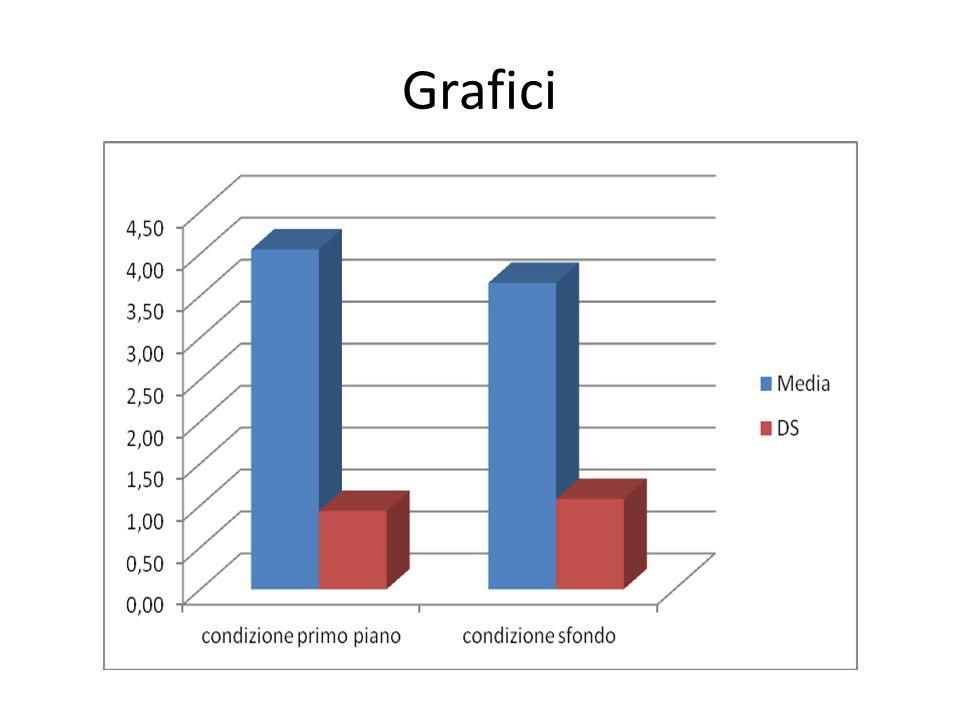 Grafici – NO deviazione standard