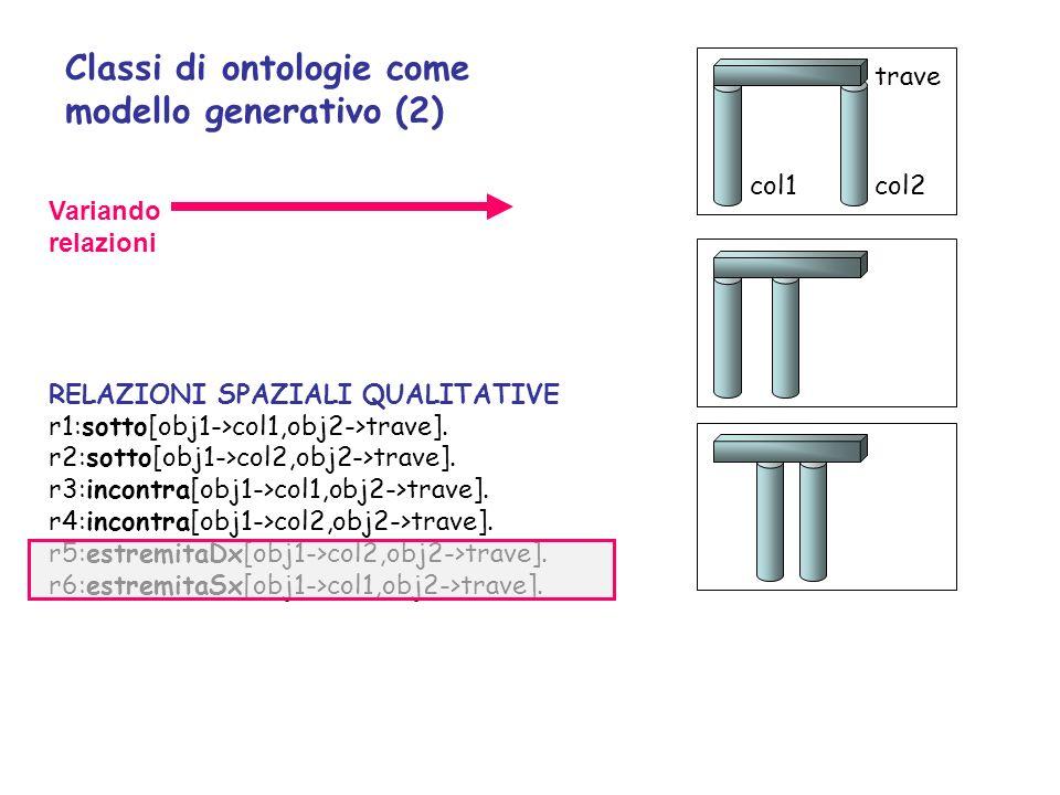 col1 trave col2 Variando relazioni RELAZIONI SPAZIALI QUALITATIVE r1:sotto[obj1->col1,obj2->trave].