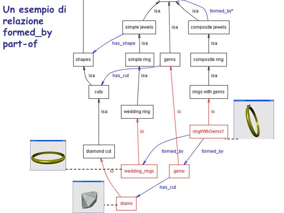 Un esempio di relazione formed_by part-of