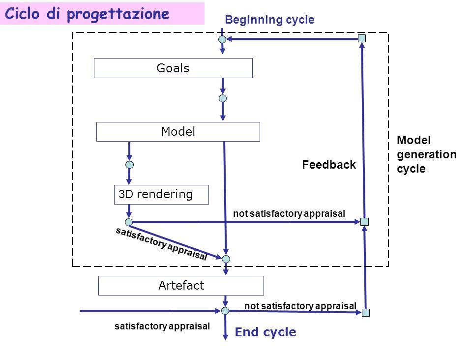 Goals 3D rendering satisfactory appraisal Model Artefact not satisfactory appraisal Feedback not satisfactory appraisal Beginning cycle End cycle satisfactory appraisal Model generation cycle Ciclo di progettazione