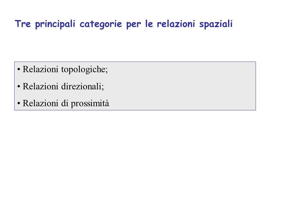 Tre principali categorie per le relazioni spaziali Relazioni topologiche; Relazioni direzionali; Relazioni di prossimità