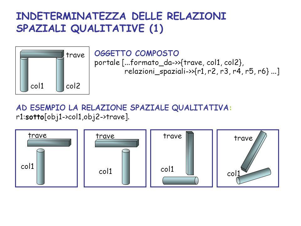 AD ESEMPIO LA RELAZIONE SPAZIALE QUALITATIVA: r1:sotto[obj1->col1,obj2->trave].
