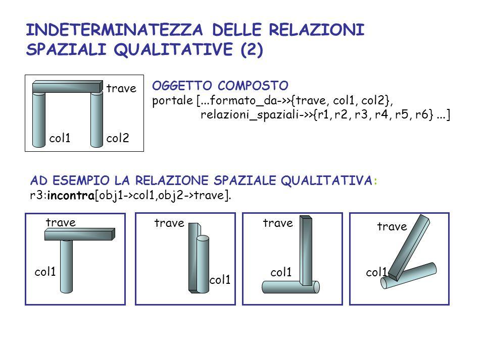 AD ESEMPIO LA RELAZIONE SPAZIALE QUALITATIVA: r3:incontra[obj1->col1,obj2->trave].