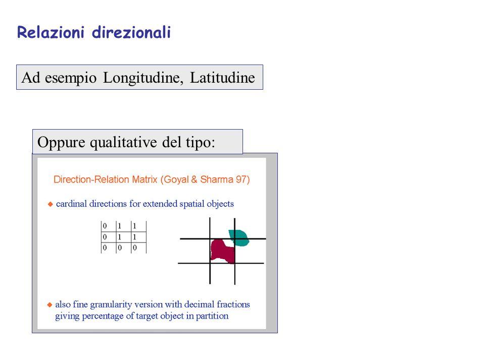 Relazioni direzionali Ad esempio Longitudine, Latitudine Oppure qualitative del tipo: