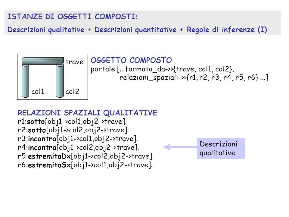 RELAZIONI SPAZIALI QUALITATIVE r1:sotto[obj1->col1,obj2->trave].