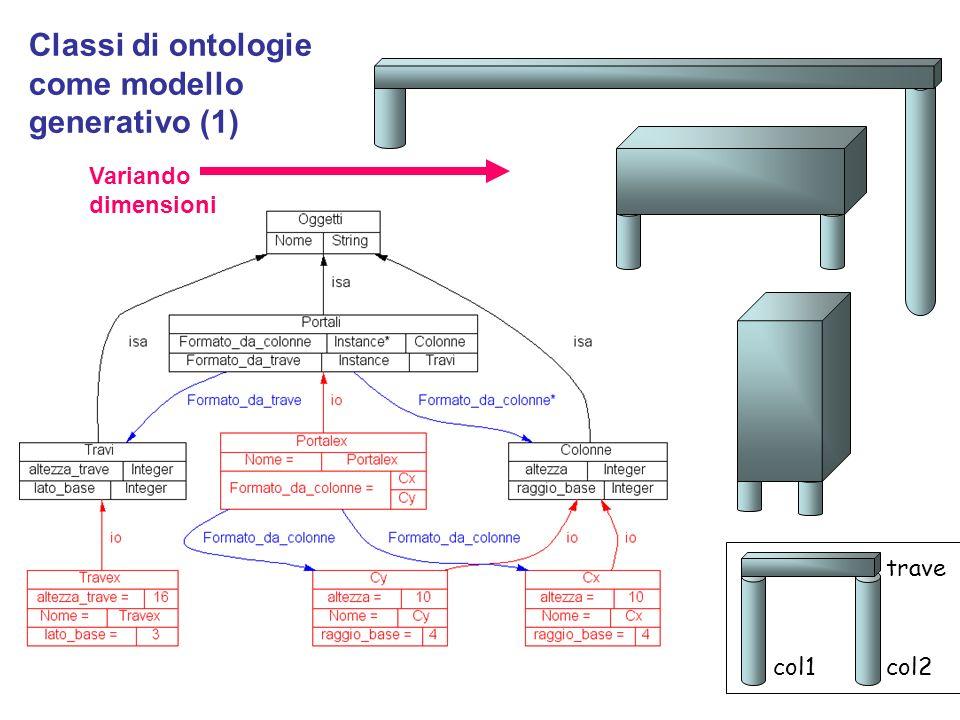 col1 trave col2 Classi di ontologie come modello generativo (1) Variando dimensioni