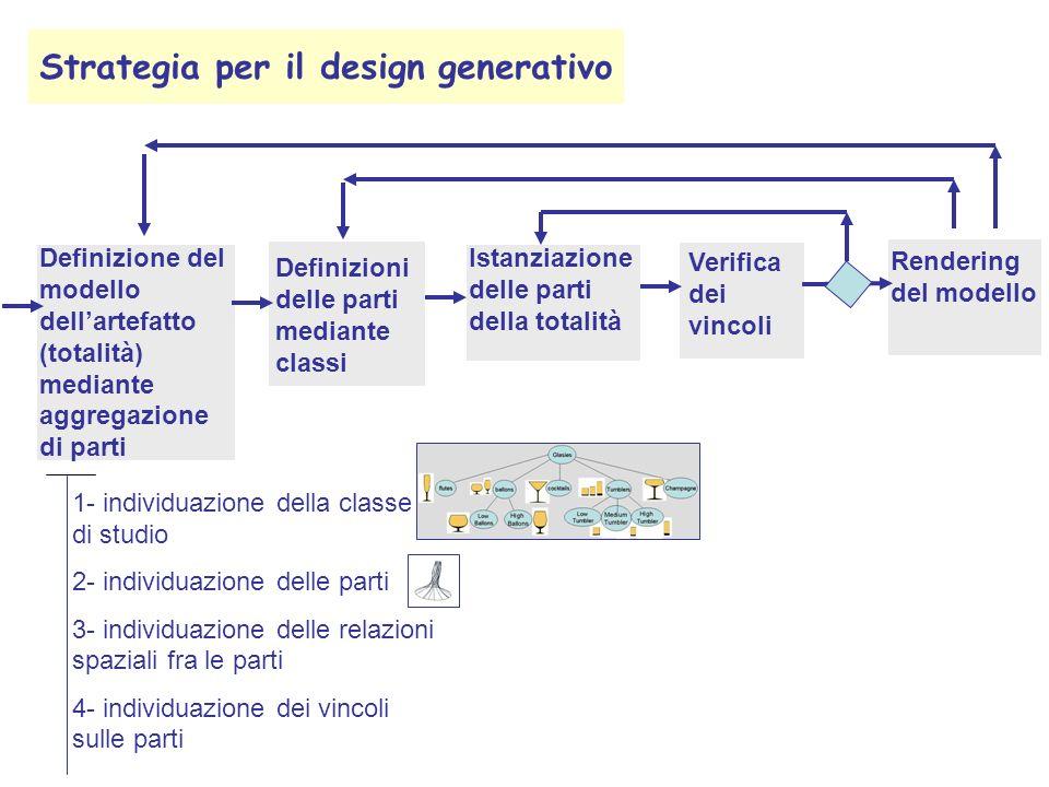 Strategia per il design generativo Definizione del modello dellartefatto (totalità) mediante aggregazione di parti Definizioni delle parti mediante classi 1- individuazione della classe di studio 2- individuazione delle parti 3- individuazione delle relazioni spaziali fra le parti 4- individuazione dei vincoli sulle parti Istanziazione delle parti della totalità Verifica dei vincoli Rendering del modello